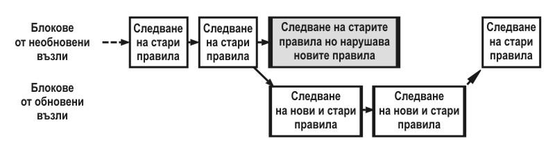меко разклонение на блокчейн софт форк основи на криптовалутите