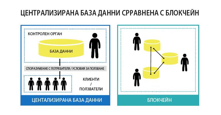 блокчейн база данни