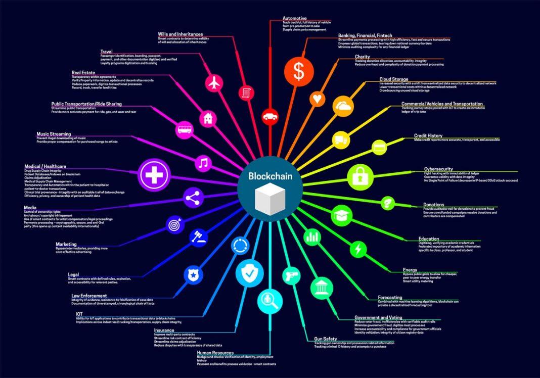 50 случаи за използване на блокчейн